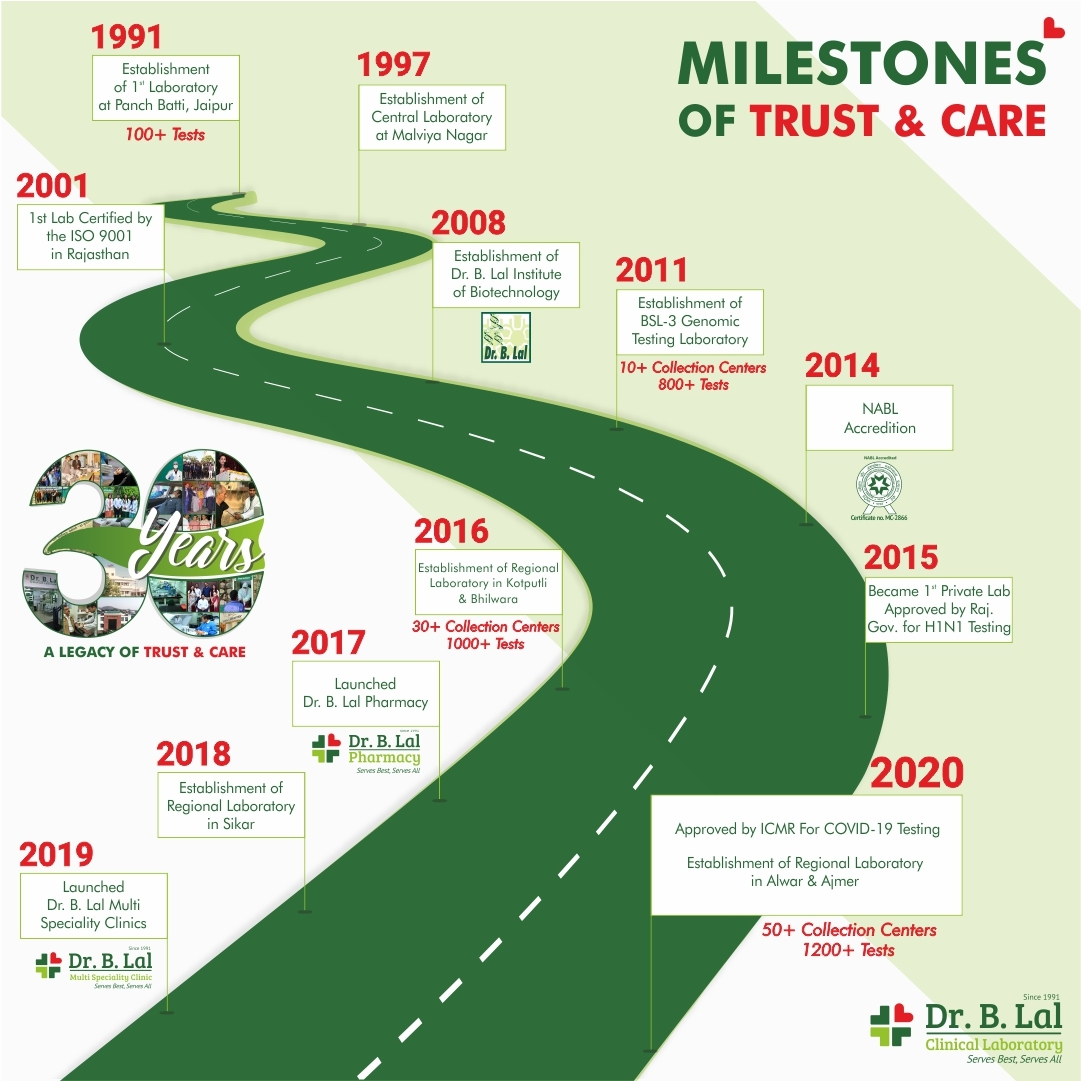 Milestones of Trust & Care | #30YearsofTrustandCare